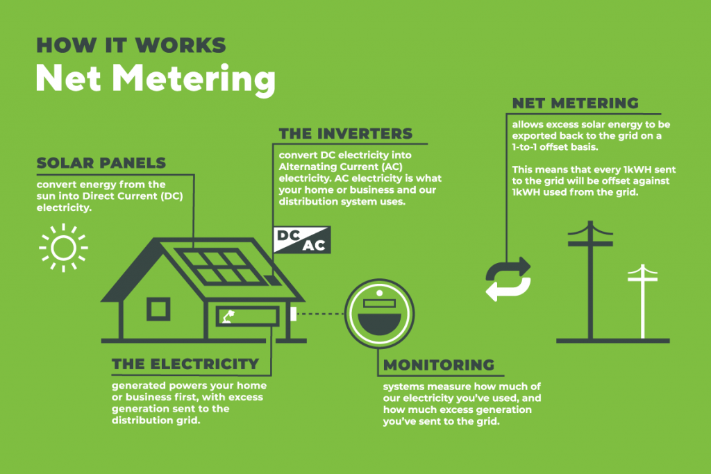 what is net metering graphic